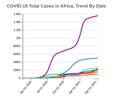 COVID-19 Cases in Africa, Trend By Date