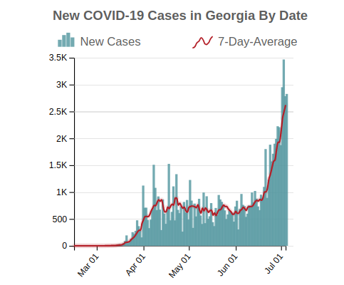 New COVID-19 Cases in Georgia By Date