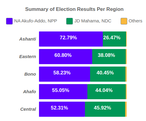 RE: Ghana 2020 Presidential Election Results