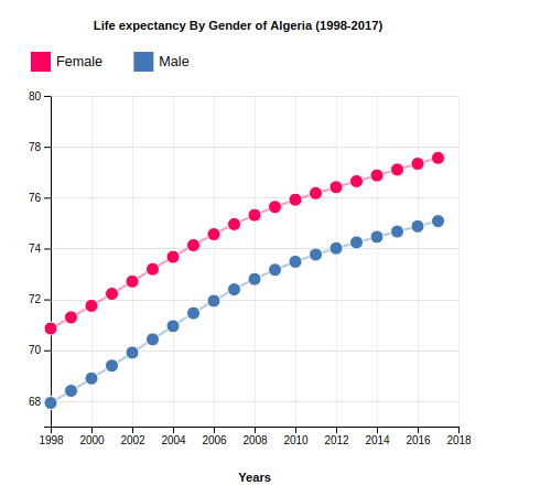 Life Expectancy of Algeria By Gender (1998-2017)