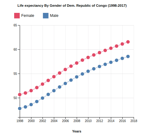 Life Expectancy of Democratic Republic of the Congo By Gender (1998-2017)