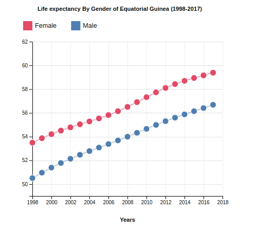 Life Expectancy of Equatorial Guinea By Gender (1998-2017)