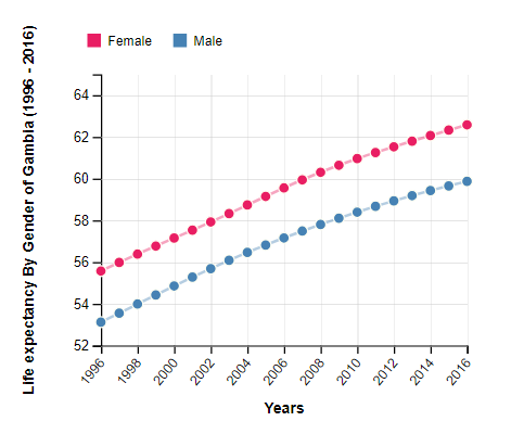 Life Expectancy By Gender of Gambia (1996 - 2016)