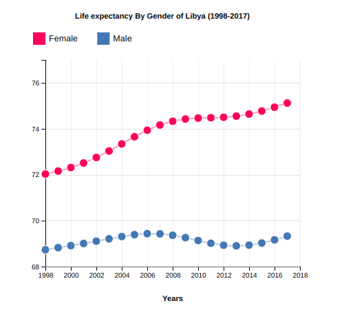 Life Expectancy of Libya By Gender (1998-2017)