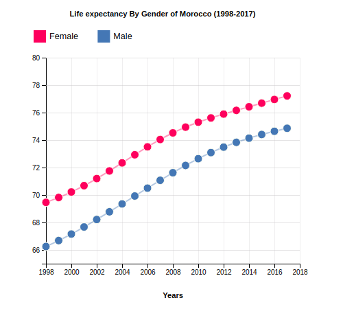 Life Expectancy of Morocco By Gender (1998-2017)