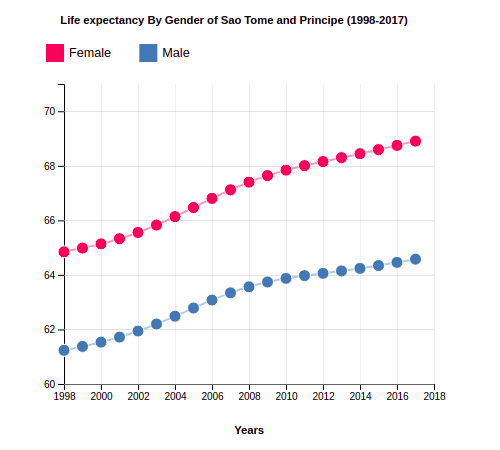 Life Expectancy of Sao Tome and Principe By Gender (1998-2017)
