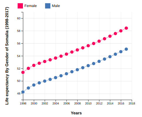 Life Expectancy of Somalia By Gender (1998-2017)