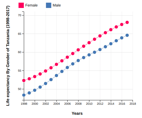 Life Expectancy of Tanzania By Gender (1998-2017)