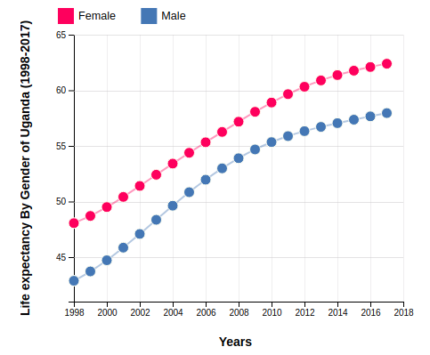 Life Expectancy of Uganda By Gender (1998-2017)