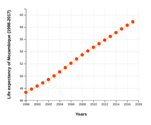 Life Expectancy of Mozambique (1998-2017)