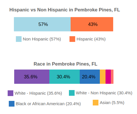 Pembroke Pines, Florida Population By Race and Ethnicity