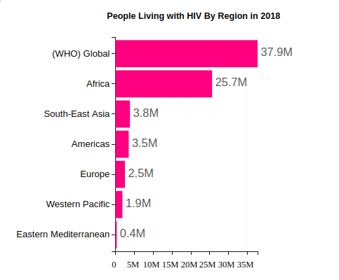 People Living with HIV By Region in 2018