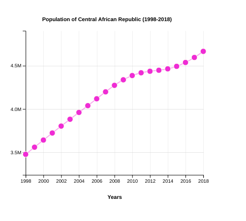 Population of Central African Republic (1998-2018)