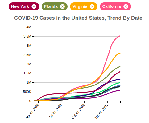 COVID-19 Cases in the United States, Trend By Date