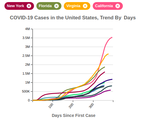 COVID-19 Cases in the United States, Trend By Days