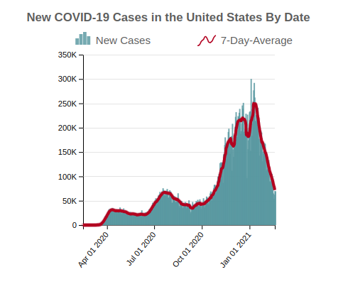 New COVID-19 Cases in the United States By Date