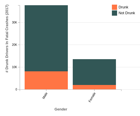 Drunk Drivers Involved In Fatal Crashes By Gender for the US (2017)