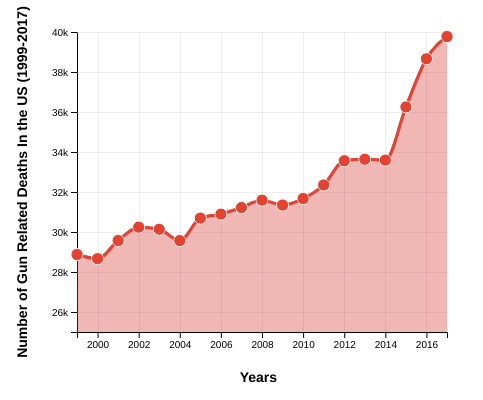 Number of Gun Related Deaths In the US (1999-2017)