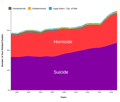Gun Related Deaths by Intent In the US (1999-2017)