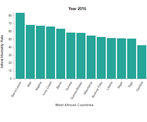 Infant Mortality of West African Countries (2016)